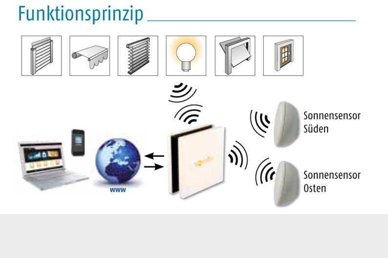 Somfy TaHoma Connect Funktionsprinzip